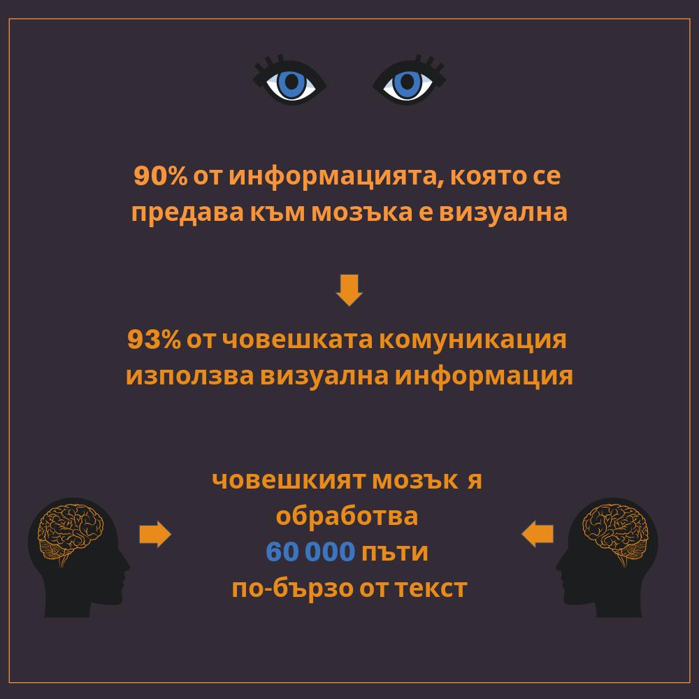 visual info